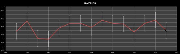 HadCRUT4star700